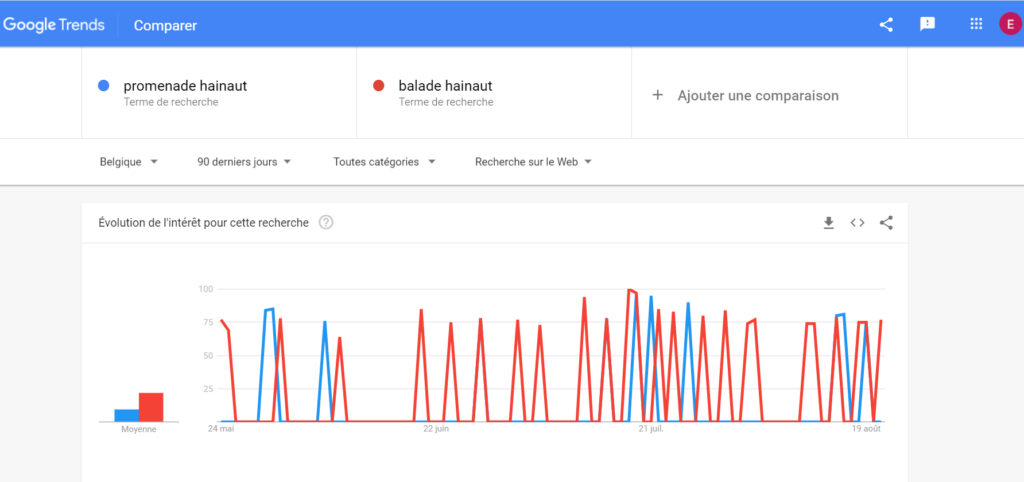 Comparaison de termes Google Trends.