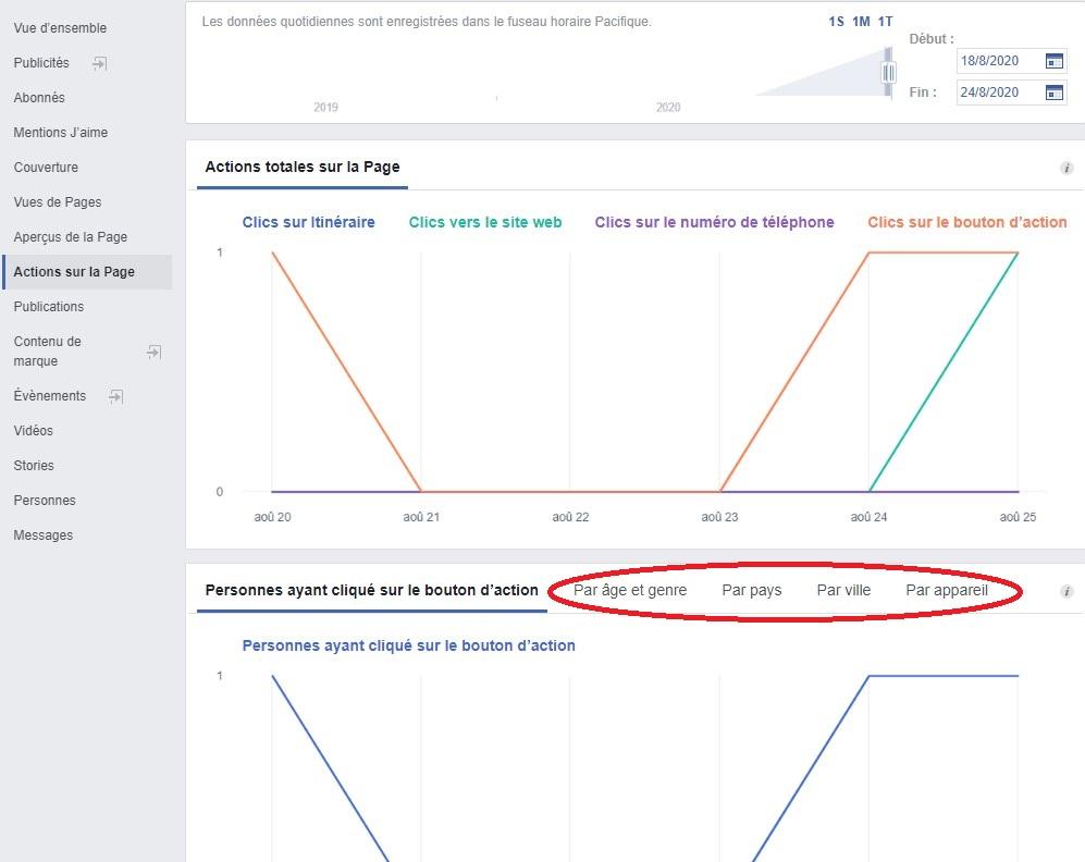 Statistiques Facebook - Actions sur la Page